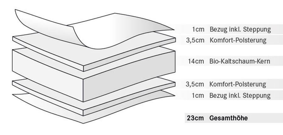 bio kaltschaummatratze dormivera maxima. Black Bedroom Furniture Sets. Home Design Ideas